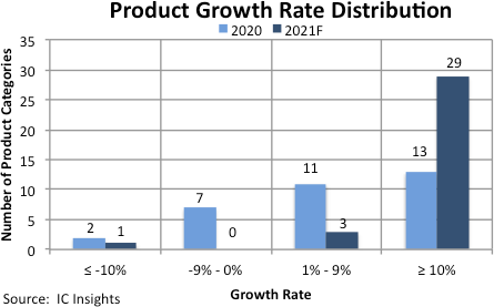Robust growth expected for all IC categories, says IC Insights