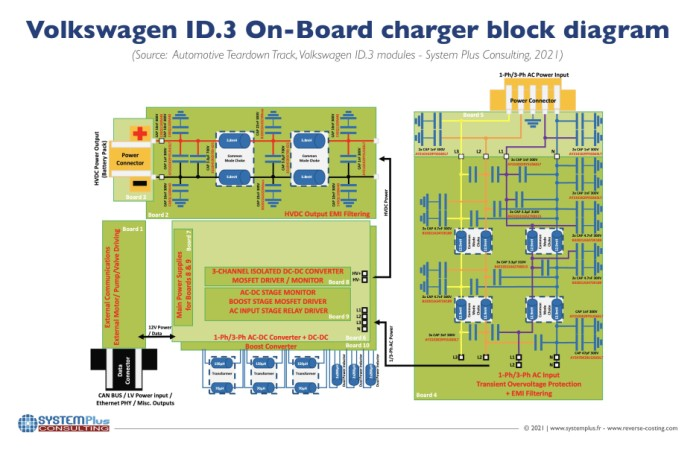 Under the hood: VW's ID.3 electric vehicle